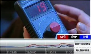 Perception Analyzer showing real time dial results